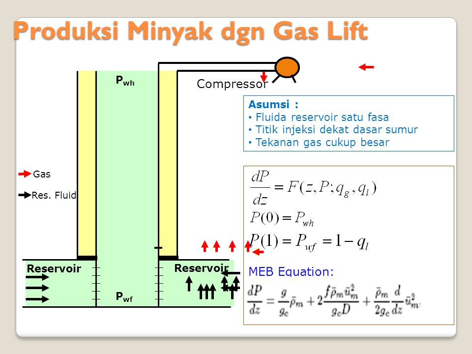 Produksi Minyak dgn Gas Lift Produksi Minyak dgn Gas Lift Reservoir P wf P wh Res. Fluid Gas Compressor Asumsi : Fluida reservoir satu fasa Titik inje