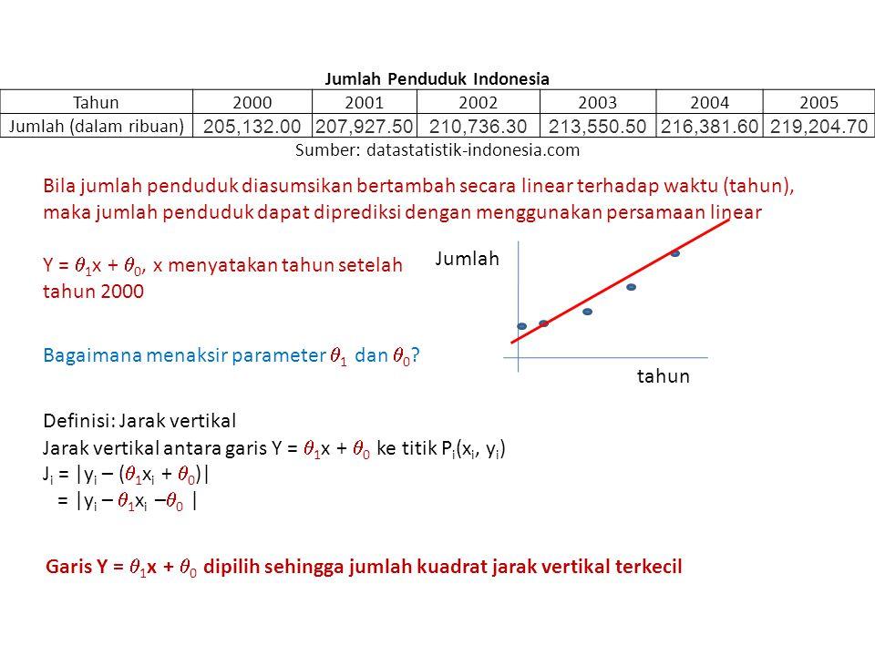 Jumlah Penduduk Indonesia Tahun200020012002200320042005 Jumlah (dalam ribuan) 205,132.00207,927.50210,736.30213,550.50216,381.60219,204.70 Sumber: dat