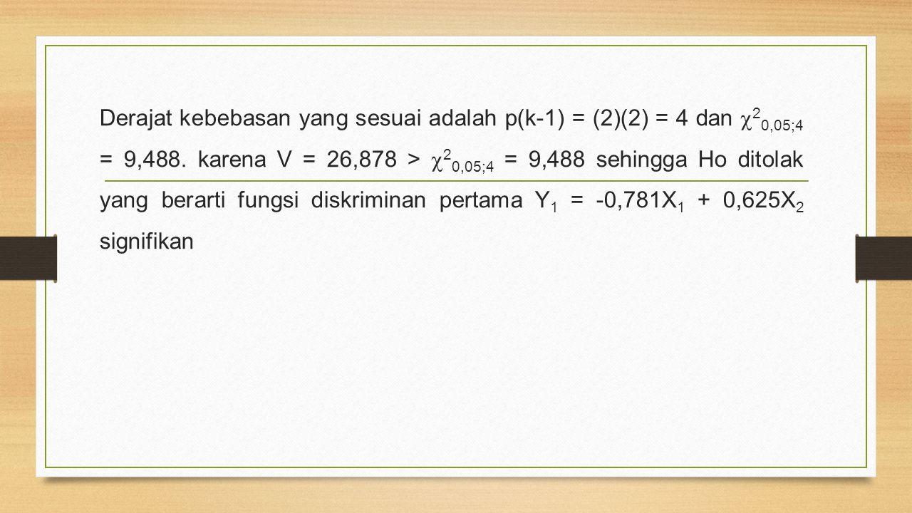 Derajat kebebasan yang sesuai adalah p(k-1) = (2)(2) = 4 dan  2 0,05;4 = 9,488. karena V = 26,878 >  2 0,05;4 = 9,488 sehingga Ho ditolak yang berar