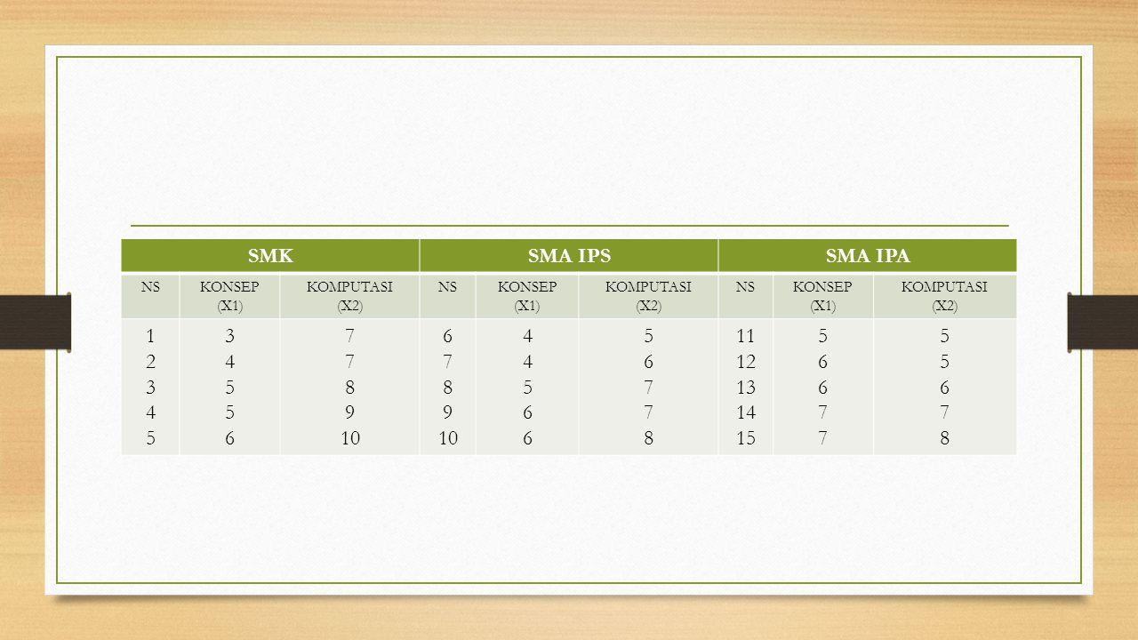 SMKSMA IPSSMA IPA NSKONSEP (X1) KOMPUTASI (X2) NSKONSEP (X1) KOMPUTASI (X2) NSKONSEP (X1) KOMPUTASI (X2) 1234512345 3455634556 7 8 9 10 6 7 8 9 10 445