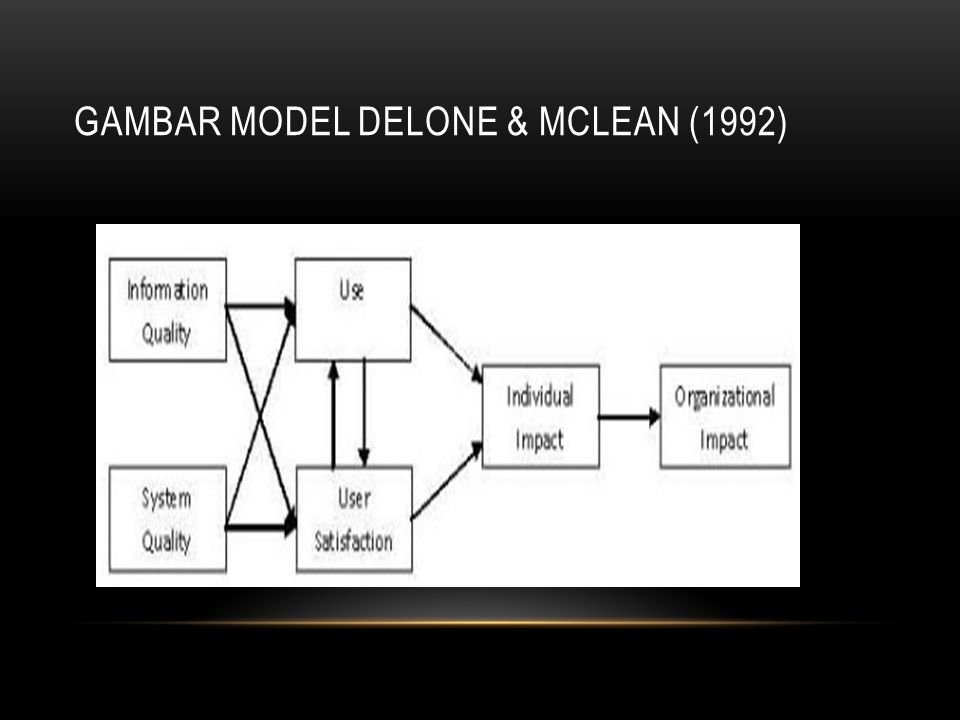 PENJELASAN GAMBAR MODEL DELONE & MCLEAN (1992) Dari model proses dan kausal ini, maka dapat dijelaskan bahwa kualitas sistem (system quality) dan kualitas informasi (information quality) secara mandiri dan bersama-sama mempengaruhi baik penggunaan (use) dan kepuasan pemakai (user satisfaction).