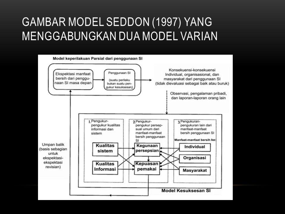 GAMBAR MODEL SEDDON (1997) YANG MENGGABUNGKAN DUA MODEL VARIAN