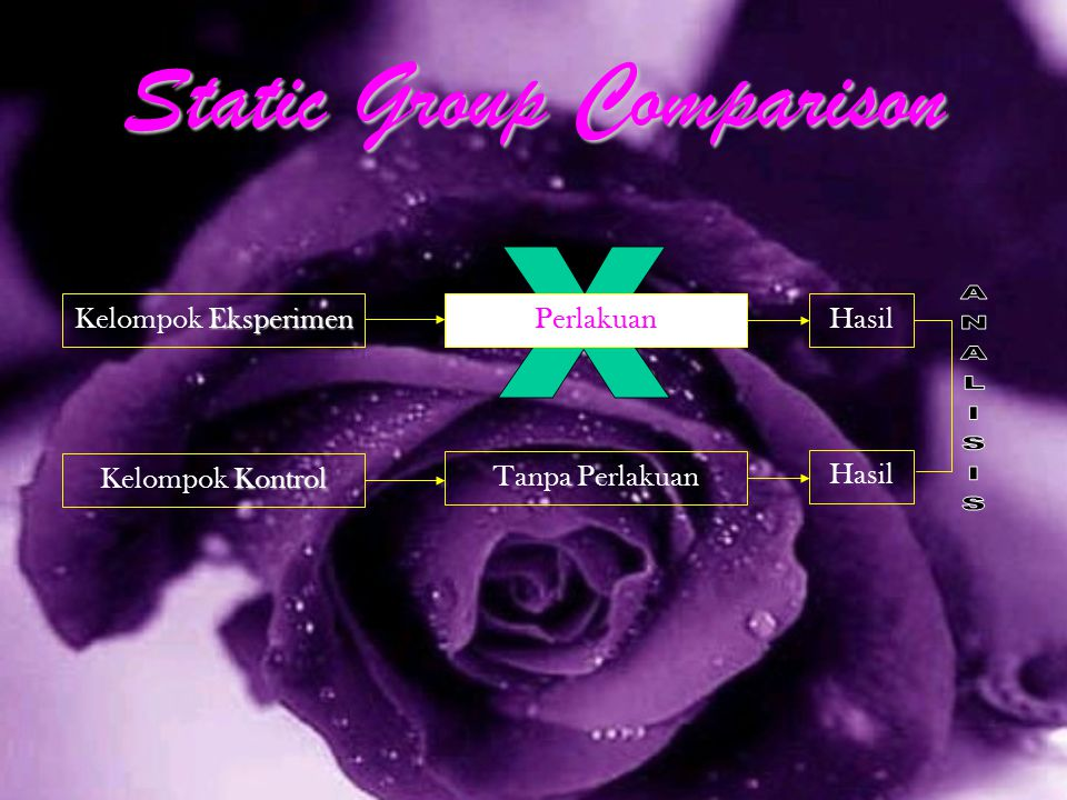 Static Group Comparison Eksperimen Kelompok Eksperimen Kontrol Kelompok Kontrol Perlakuan Tanpa Perlakuan Hasil