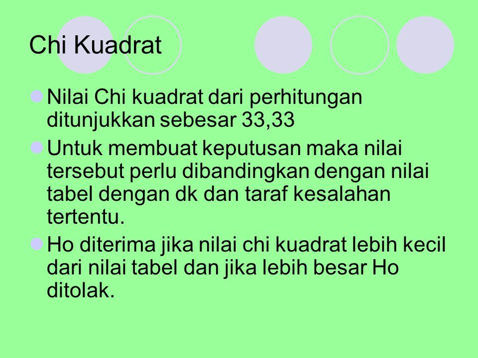 Chi Kuadrat Nilai Chi kuadrat dari perhitungan ditunjukkan sebesar 33,33 Untuk membuat keputusan maka nilai tersebut perlu dibandingkan dengan nilai t