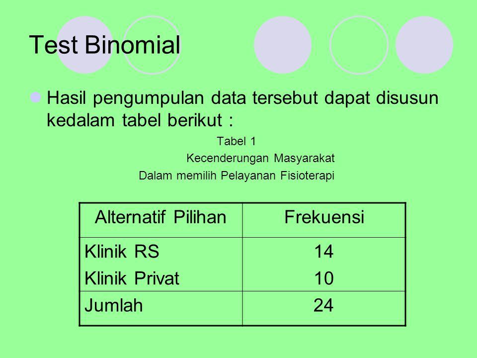 Test Binomial Hasil pengumpulan data tersebut dapat disusun kedalam tabel berikut : Tabel 1 Kecenderungan Masyarakat Dalam memilih Pelayanan Fisiotera