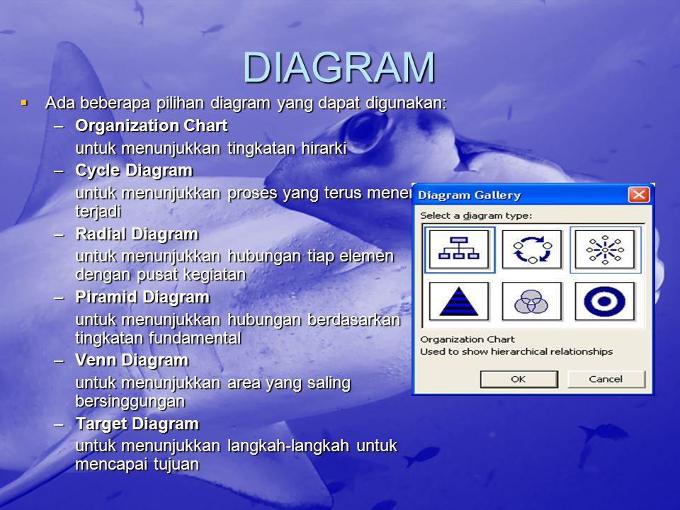 DIAGRAM  Ada beberapa pilihan diagram yang dapat digunakan: –Organization Chart untuk menunjukkan tingkatan hirarki –Cycle Diagram untuk menunjukkan