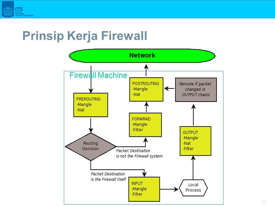 13 Prinsip Kerja Firewall Firewall Machine