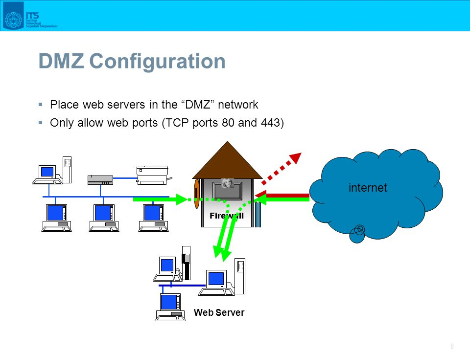 "8 DMZ Configuration  Place web servers in the ""DMZ"" network  Only allow web ports (TCP ports 80 and 443) internet Firewall Web Server"