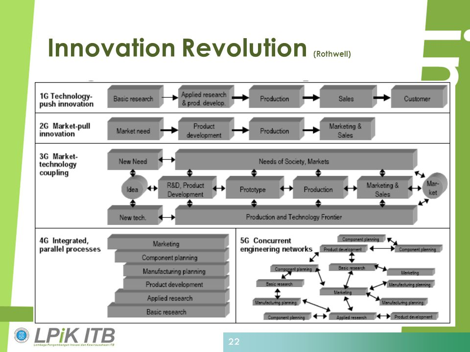 Innovation Revolution (Rothwell) 22