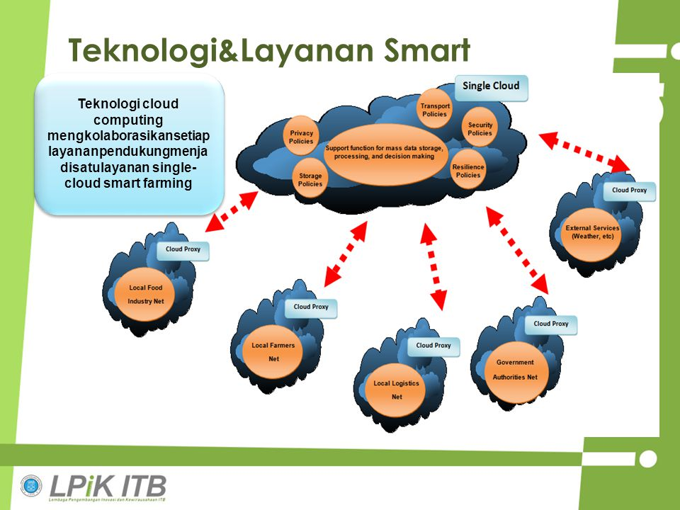 Teknologi&Layanan Smart Farming Teknologi cloud computing mengkolaborasikansetiap layananpendukungmenja disatulayanan single- cloud smart farming