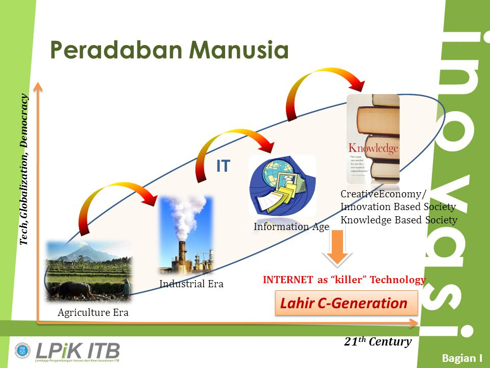 Peradaban Manusia Agriculture Era Industrial Era Information Age CreativeEconomy/ Innovation Based Society Knowledge Based Society Tech, Globalization