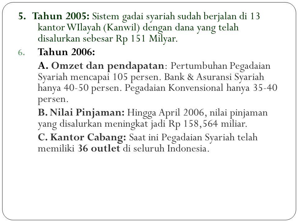 5. Tahun 2005: Sistem gadai syariah sudah berjalan di 13 kantor WIlayah (Kanwil) dengan dana yang telah disalurkan sebesar Rp 151 Milyar. 6. Tahun 200
