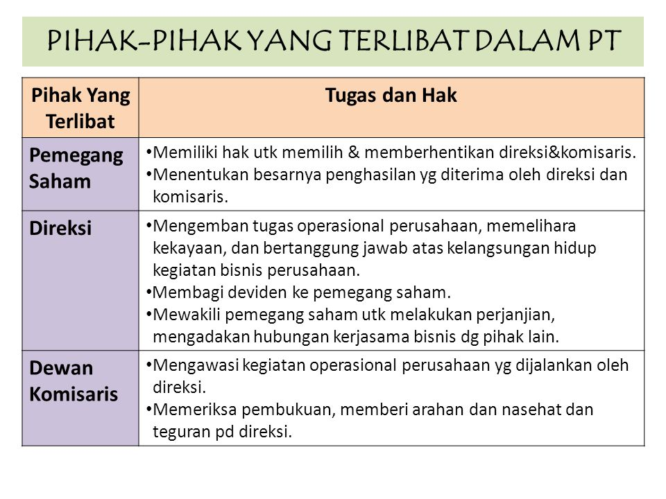 PIHAK-PIHAK YANG TERLIBAT DALAM PT Pihak Yang Terlibat Tugas dan Hak Pemegang Saham Memiliki hak utk memilih & memberhentikan direksi&komisaris. Menen