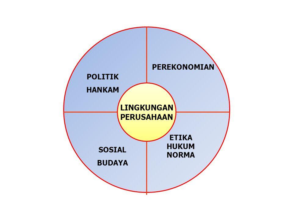 LINGKUNGAN PERUSAHAAN SOSIAL BUDAYA POLITIK HANKAM ETIKA HUKUM NORMA PEREKONOMIAN