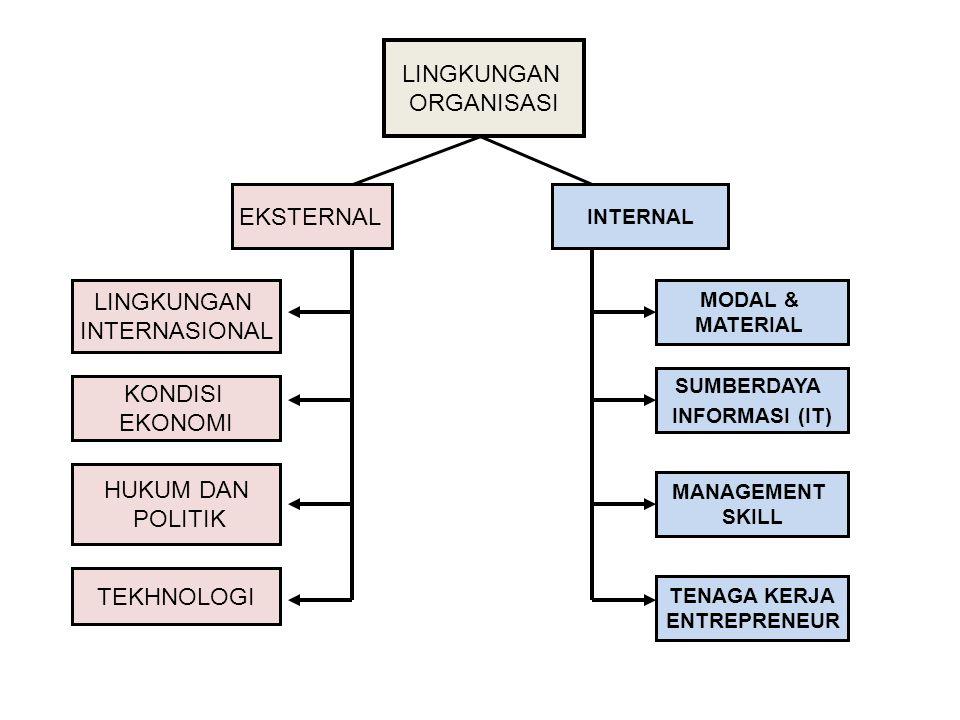 LINGKUNGAN ORGANISASI EKSTERNAL INTERNAL LINGKUNGAN INTERNASIONAL KONDISI EKONOMI HUKUM DAN POLITIK TEKHNOLOGI SUMBERDAYA INFORMASI (IT) TENAGA KERJA