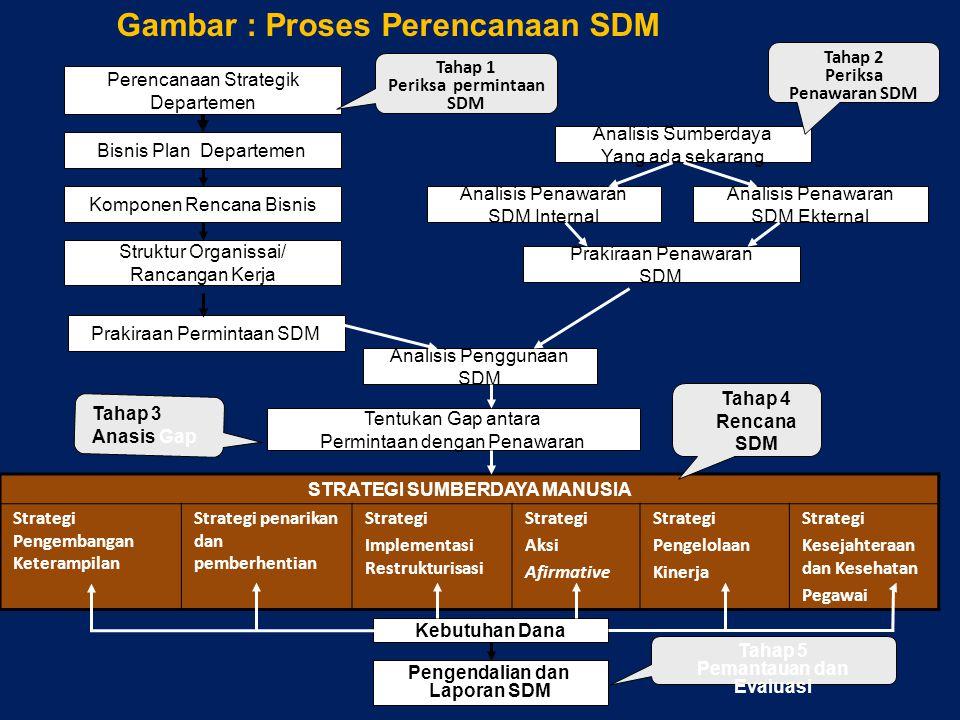 Perencanaan Strategik Departemen Kebutuhan Dana Analisis Sumberdaya Yang ada sekarang Prakiraan Penawaran SDM Analisis Penawaran SDM Ekternal Analisis