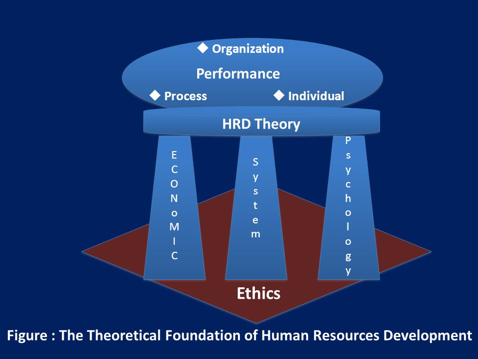  Individual  Process Performance  Organization Ethics PsychologyPsychology PsychologyPsychology SystemSystem SystemSystem ECONoMICECONoMIC ECONoMICECONoMIC HRD Theory Figure : The Theoretical Foundation of Human Resources Development