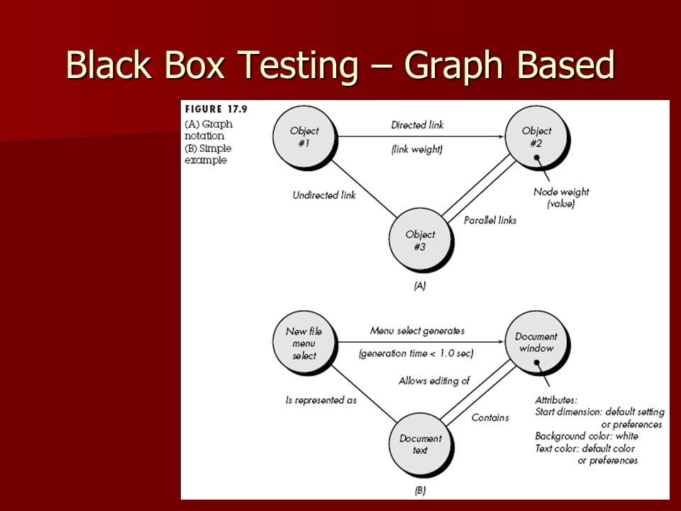 Black Box Testing – Graph Based