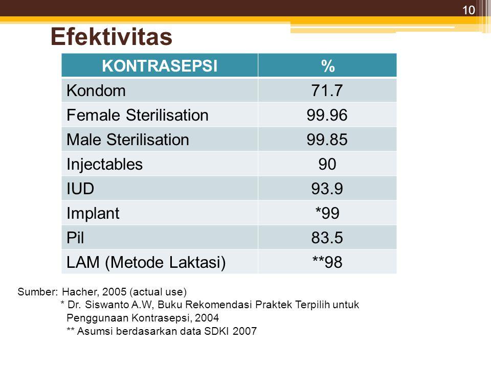 Efektivitas KONTRASEPSI% Kondom71.7 Female Sterilisation99.96 Male Sterilisation99.85 Injectables90 IUD93.9 Implant*99 Pil83.5 LAM (Metode Laktasi)**98 Sumber: Hacher, 2005 (actual use) * Dr.