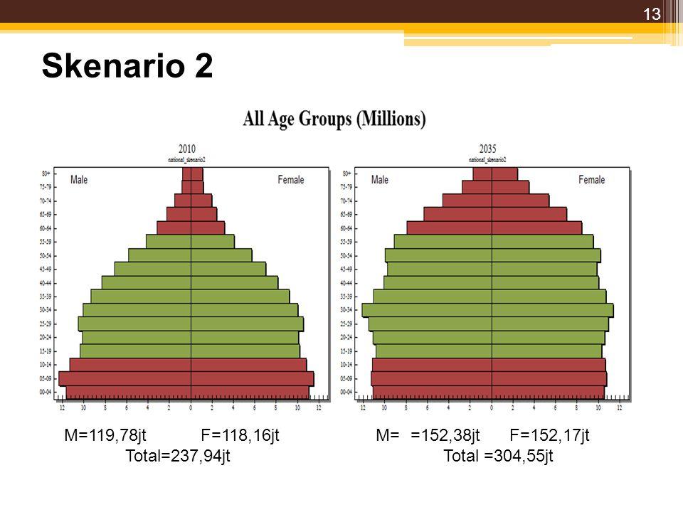Skenario 2 M=119,78jtF=118,16jt M= =152,38jt F=152,17jt Total=237,94jt Total =304,55jt 13