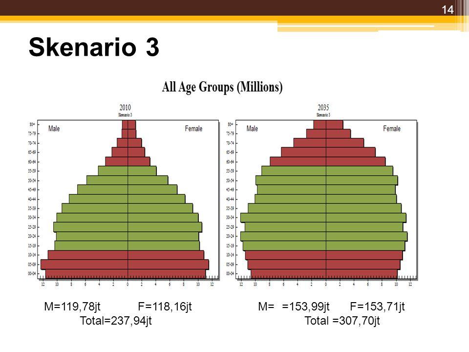 Skenario 3 M=119,78jtF=118,16jt M= =153,99jt F=153,71jt Total=237,94jt Total =307,70jt 14