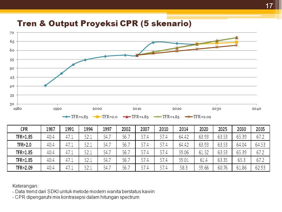 Tren & Output Proyeksi CPR (5 skenario) Keterangan: - Data trend dari SDKI untuk metode modern wanita berstatus kawin - CPR dipengaruhi mix kontrasepsi dalam hitungan spectrum 17