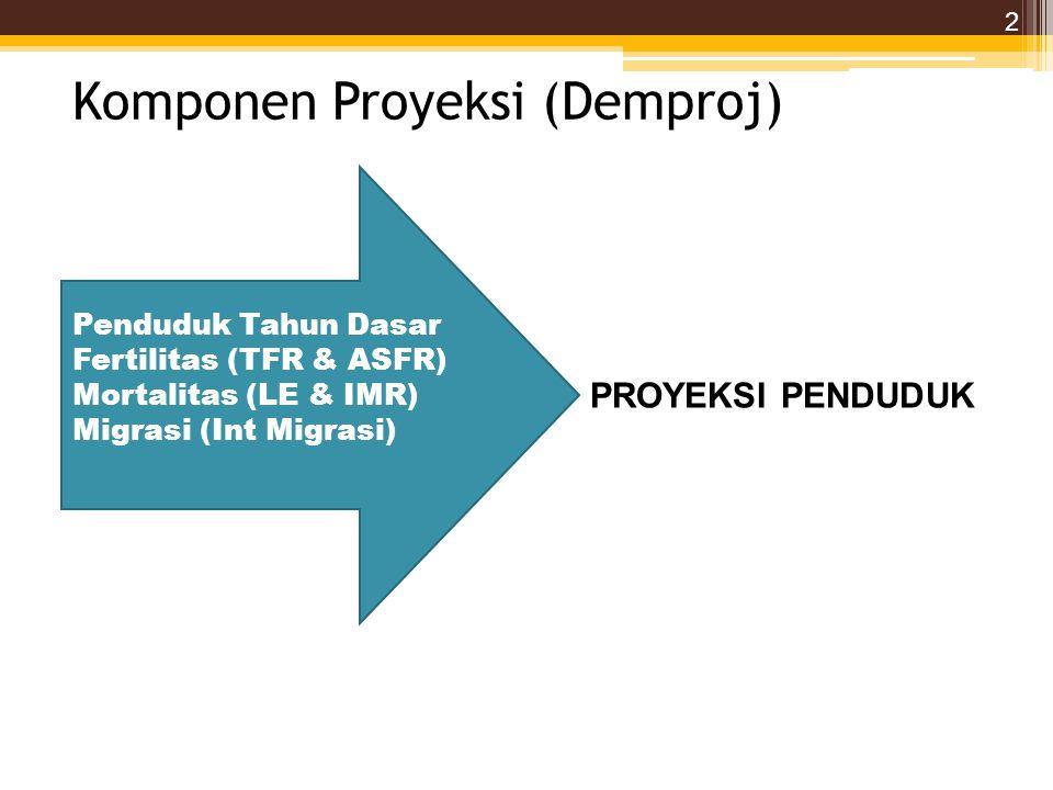 Komponen Proyeksi (Demproj) Penduduk Tahun Dasar Fertilitas (TFR & ASFR) Mortalitas (LE & IMR) Migrasi (Int Migrasi) PROYEKSI PENDUDUK 2