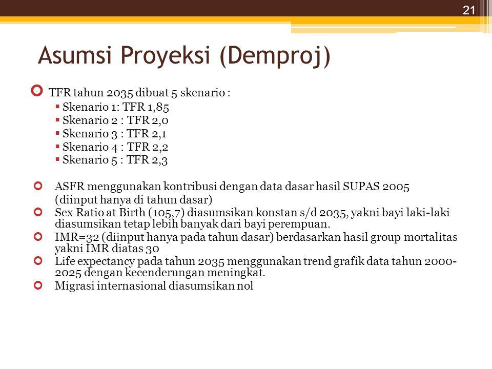 Asumsi Proyeksi (Demproj) TFR tahun 2035 dibuat 5 skenario :  Skenario 1: TFR 1,85  Skenario 2 : TFR 2,0  Skenario 3 : TFR 2,1  Skenario 4 : TFR 2,2  Skenario 5 : TFR 2,3 ASFR menggunakan kontribusi dengan data dasar hasil SUPAS 2005 (diinput hanya di tahun dasar) Sex Ratio at Birth (105,7) diasumsikan konstan s/d 2035, yakni bayi laki-laki diasumsikan tetap lebih banyak dari bayi perempuan.