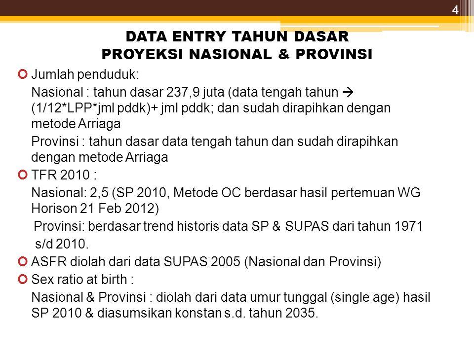 DATA ENTRY TAHUN DASAR PROYEKSI NASIONAL & PROVINSI Jumlah penduduk: Nasional : tahun dasar 237,9 juta (data tengah tahun  (1/12*LPP*jml pddk)+ jml pddk; dan sudah dirapihkan dengan metode Arriaga Provinsi : tahun dasar data tengah tahun dan sudah dirapihkan dengan metode Arriaga TFR 2010 : Nasional: 2,5 (SP 2010, Metode OC berdasar hasil pertemuan WG Horison 21 Feb 2012) Provinsi: berdasar trend historis data SP & SUPAS dari tahun 1971 s/d 2010.