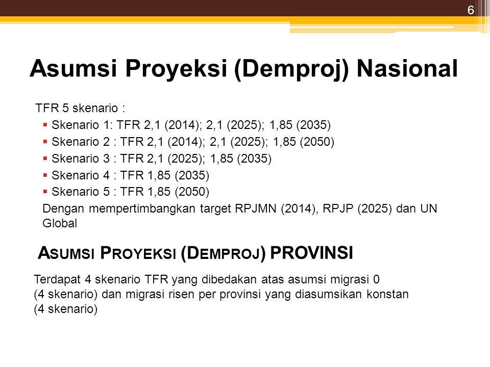 Asumsi Proyeksi (Demproj) Nasional TFR 5 skenario :  Skenario 1: TFR 2,1 (2014); 2,1 (2025); 1,85 (2035)  Skenario 2 : TFR 2,1 (2014); 2,1 (2025); 1,85 (2050)  Skenario 3 : TFR 2,1 (2025); 1,85 (2035)  Skenario 4 : TFR 1,85 (2035)  Skenario 5 : TFR 1,85 (2050) Dengan mempertimbangkan target RPJMN (2014), RPJP (2025) dan UN Global A SUMSI P ROYEKSI (D EMPROJ ) PROVINSI Terdapat 4 skenario TFR yang dibedakan atas asumsi migrasi 0 (4 skenario) dan migrasi risen per provinsi yang diasumsikan konstan (4 skenario) 6