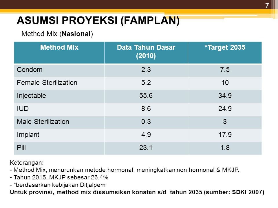 ASUMSI PROYEKSI (FAMPLAN) Method MixData Tahun Dasar (2010) *Target 2035 Condom2.37.5 Female Sterilization5.210 Injectable55.634.9 IUD8.624.9 Male Ste