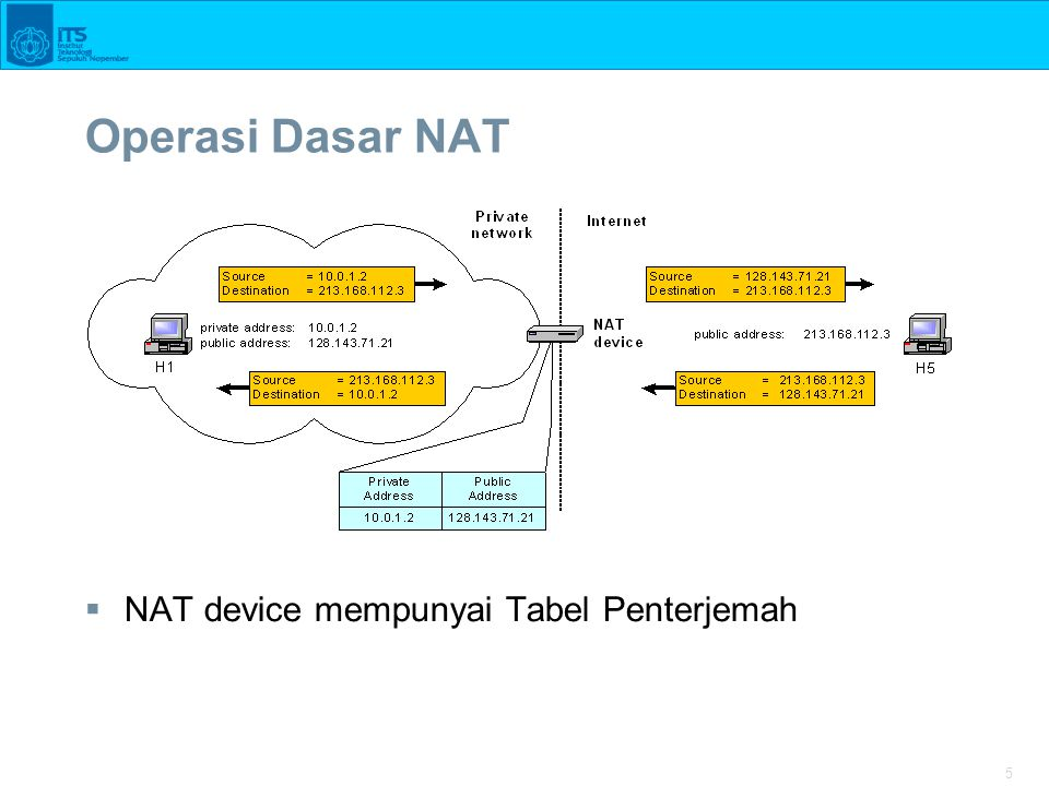 16 Permasalahan NAT  End-to-end connectivity: NAT merusak universal end-to-end reachability host pada Internet.