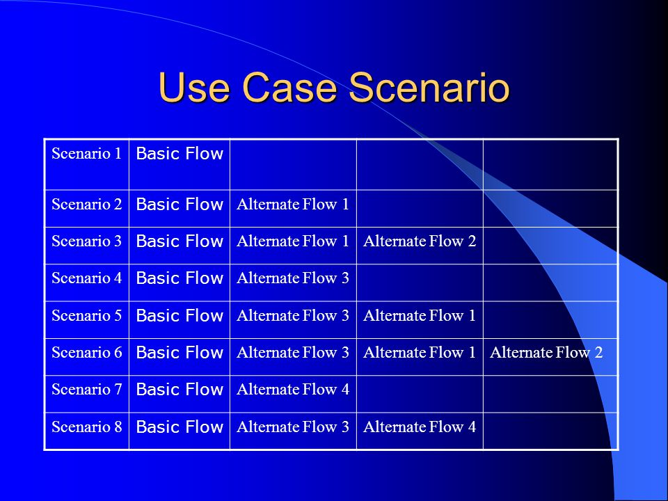 Use Case Scenario Scenario 1 Basic Flow Scenario 2 Basic Flow Alternate Flow 1 Scenario 3 Basic Flow Alternate Flow 1Alternate Flow 2 Scenario 4 Basic