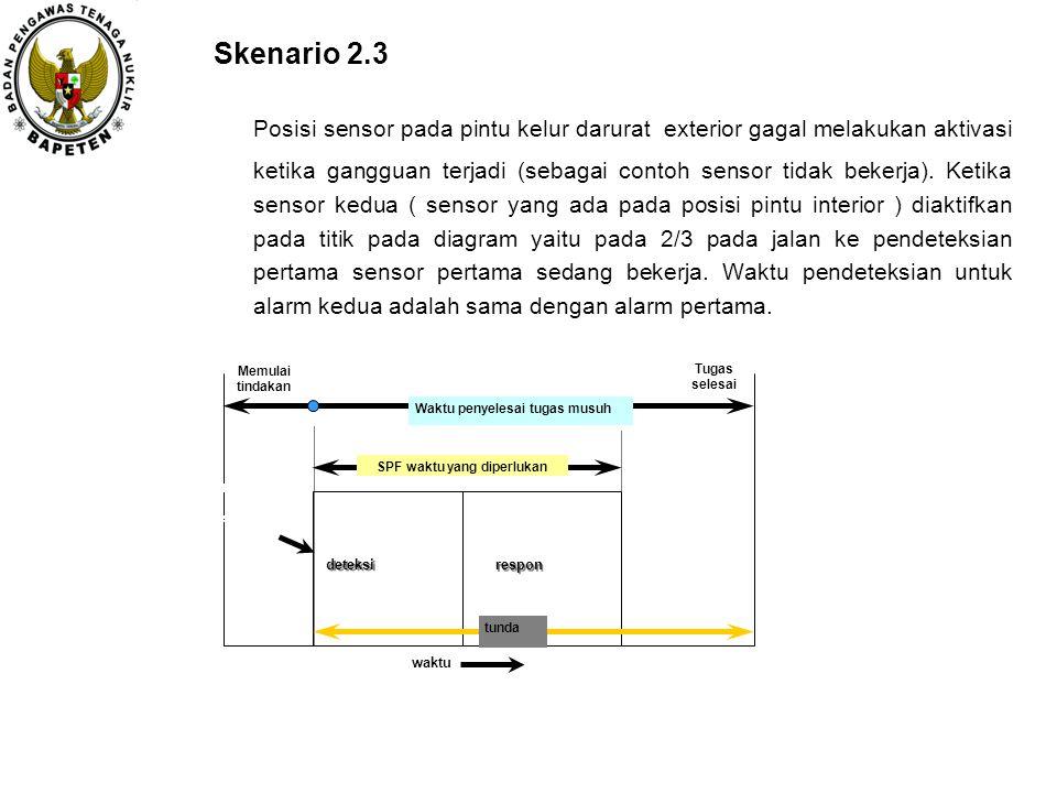 Skenario 2.3 Posisi sensor pada pintu kelur darurat exterior gagal melakukan aktivasi ketika gangguan terjadi (sebagai contoh sensor tidak bekerja). K