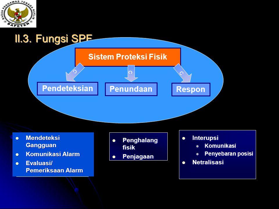II.3. Fungsi SPF Sistem Proteksi Fisik Pendeteksian Penundaan Respon c c c Mendeteksi Gangguan Mendeteksi Gangguan Komunikasi Alarm Komunikasi Alarm E