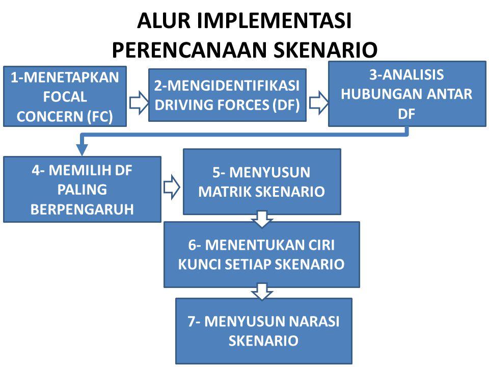 ALUR IMPLEMENTASI PERENCANAAN SKENARIO 1-MENETAPKAN FOCAL CONCERN (FC) 2-MENGIDENTIFIKASI DRIVING FORCES (DF) 3-ANALISIS HUBUNGAN ANTAR DF 4- MEMILIH