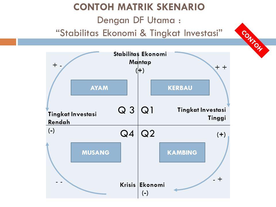 """CONTOH MATRIK SKENARIO Dengan DF Utama : """"Stabilitas Ekonomi & Tingkat Investasi"""" Q 3 Q1 Q4Q2 Stabilitas Ekonomi Mantap (+) Tingkat Investasi Tinggi ("""