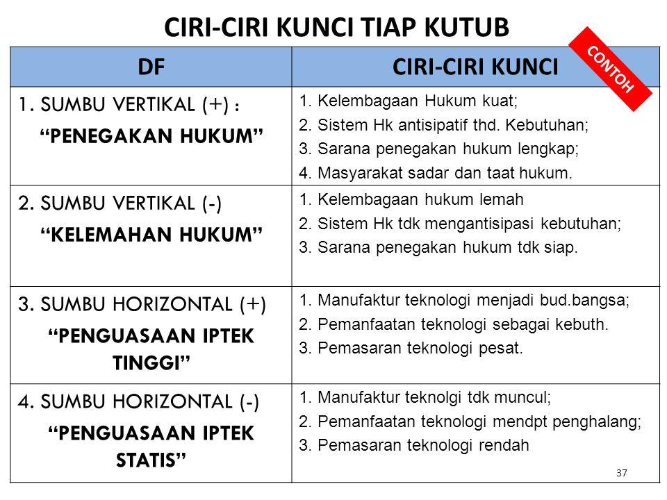 """37 CIRI-CIRI KUNCI TIAP KUTUB DFCIRI-CIRI KUNCI 1. SUMBU VERTIKAL (+) : """"PENEGAKAN HUKUM"""" 1. Kelembagaan Hukum kuat; 2. Sistem Hk antisipatif thd. Keb"""