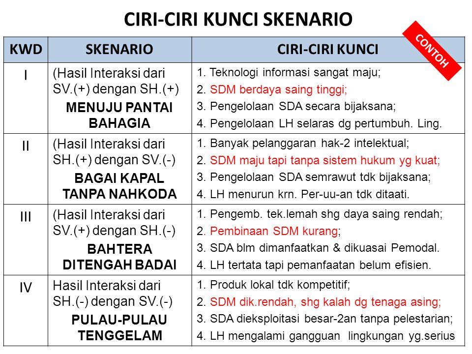 CIRI-CIRI KUNCI SKENARIO KWDSKENARIOCIRI-CIRI KUNCI I (Hasil Interaksi dari SV.(+) dengan SH.(+) MENUJU PANTAI BAHAGIA 1. Teknologi informasi sangat m