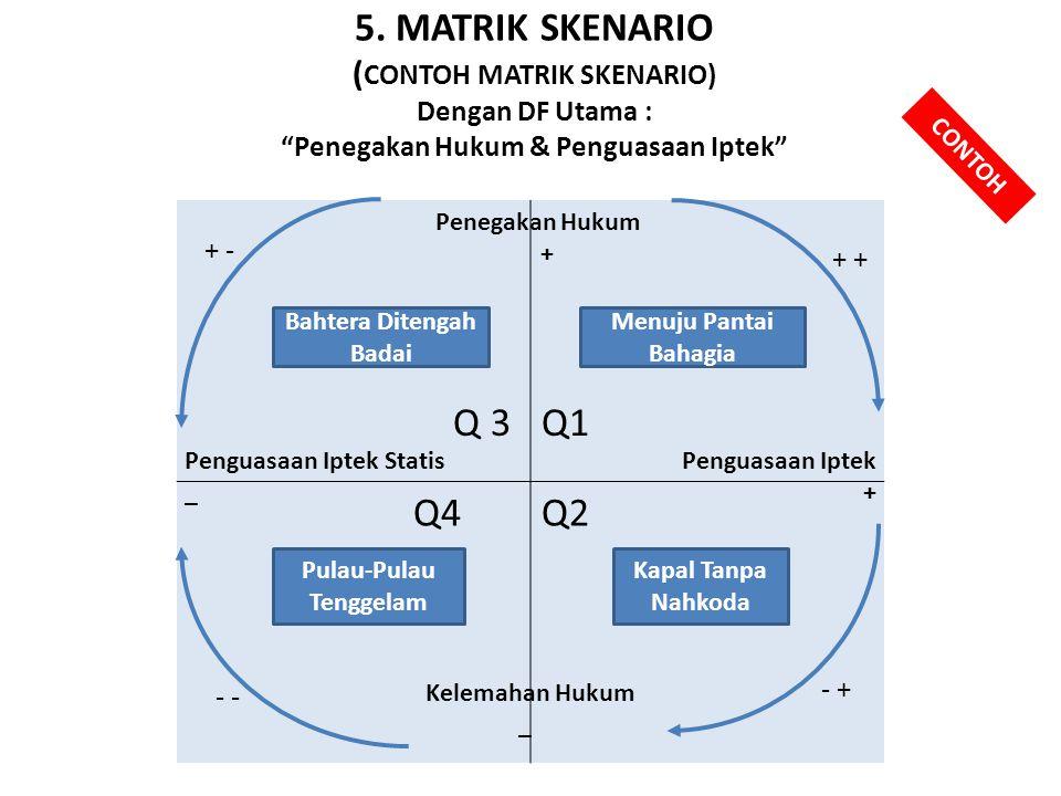 """5. MATRIK SKENARIO ( CONTOH MATRIK SKENARIO) Dengan DF Utama : """"Penegakan Hukum & Penguasaan Iptek"""" Q 3 Q1 Q4Q2 Penegakan Hukum + Penguasaan Iptek + K"""