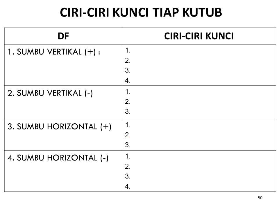 CIRI-CIRI KUNCI TIAP KUTUB DFCIRI-CIRI KUNCI 1. SUMBU VERTIKAL (+) : 1. 2. 3. 4. 2. SUMBU VERTIKAL (-) 1. 2. 3. 3. SUMBU HORIZONTAL (+) 1. 2. 3. 4. SU