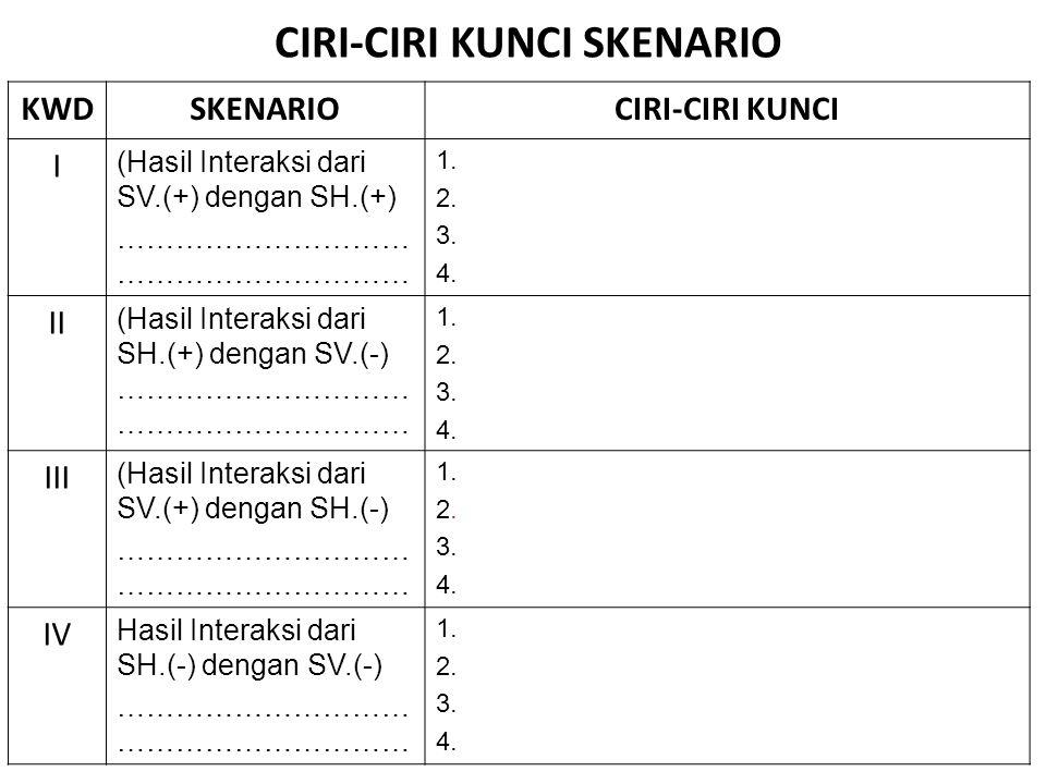 CIRI-CIRI KUNCI SKENARIO KWDSKENARIOCIRI-CIRI KUNCI I (Hasil Interaksi dari SV.(+) dengan SH.(+)………………………… 1. 2. 3. 4. II (Hasil Interaksi dari SH.(+)