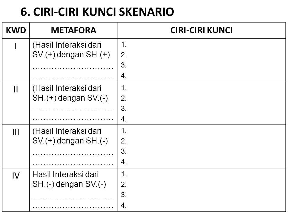 6. CIRI-CIRI KUNCI SKENARIO KWDMETAFORACIRI-CIRI KUNCI I (Hasil Interaksi dari SV.(+) dengan SH.(+)………………………… 1. 2. 3. 4. II (Hasil Interaksi dari SH.