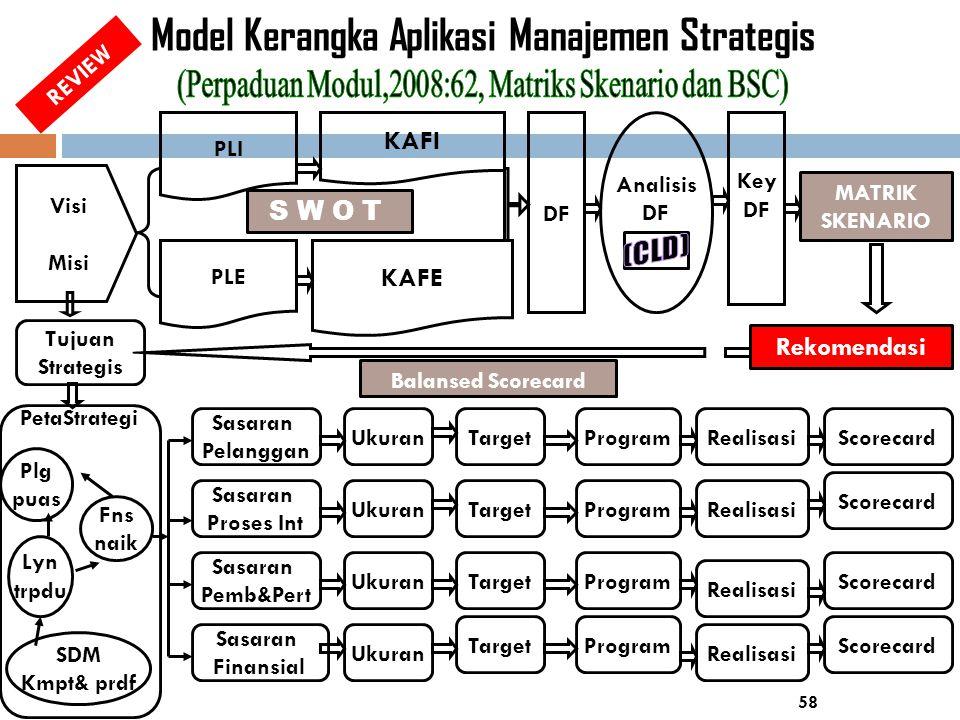 58 Model Kerangka Aplikasi Manajemen Strategis Visi Misi PLI PLE Analisis DF KAFI KAFE DF Key DF Tujuan Strategis PetaStrategi Sasaran Pelanggan Ukura