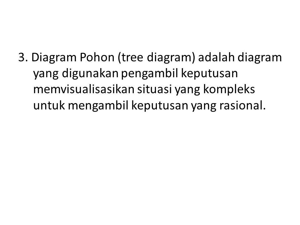 3. Diagram Pohon (tree diagram) adalah diagram yang digunakan pengambil keputusan memvisualisasikan situasi yang kompleks untuk mengambil keputusan ya
