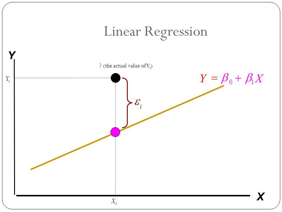 Linear Regression i  X Y YX    YiYi XiXi ? (the actual value of Y i )