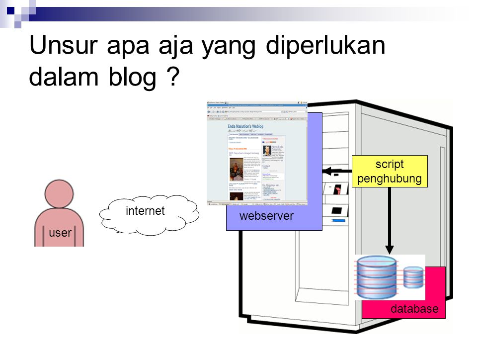 Unsur apa aja yang diperlukan dalam blog internet webserver script penghubung user database