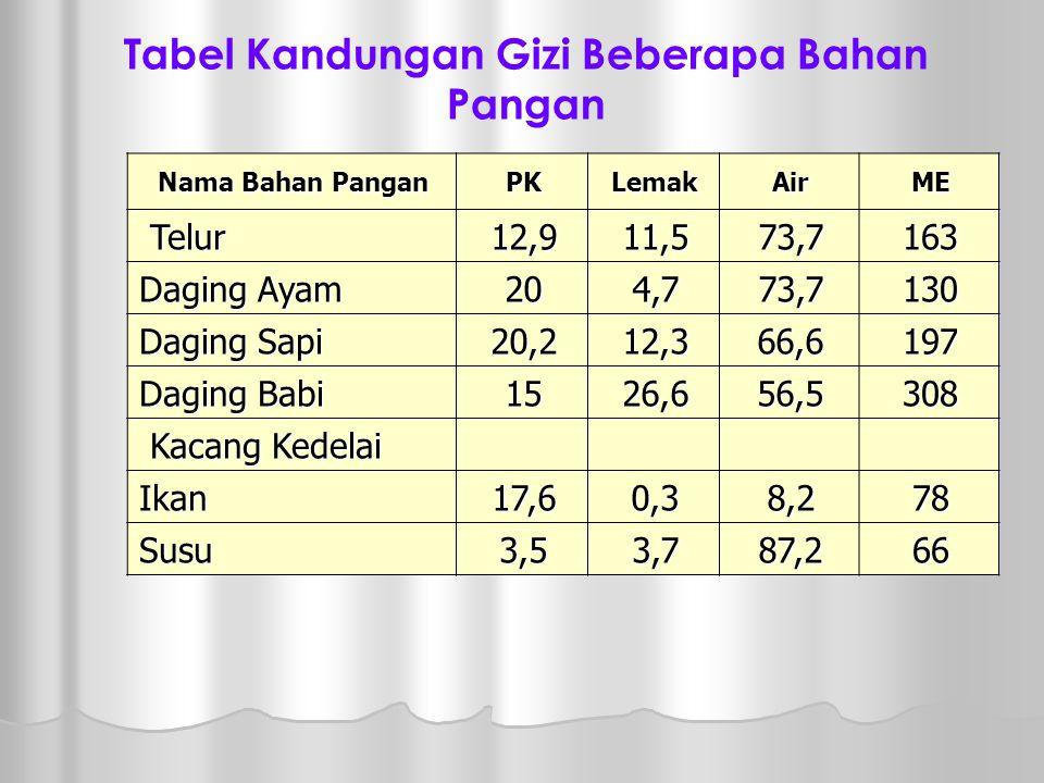 Ukuran Nilai Protein  BV (Biology Value) adalah Jumlah persentase protein tercerna yang dapat dipakai.