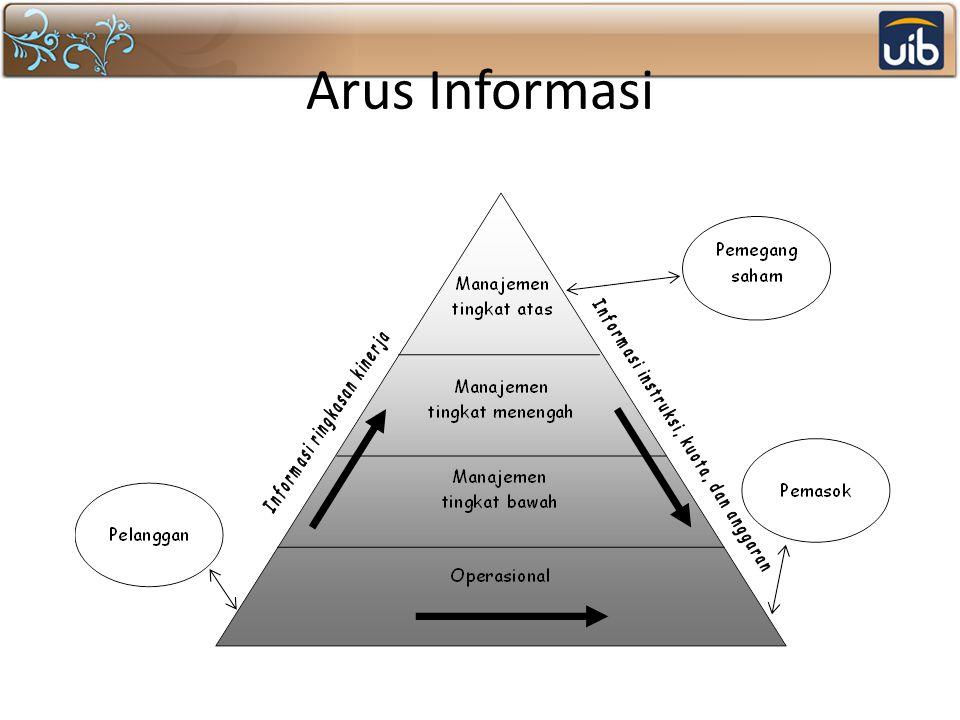Arus Informasi