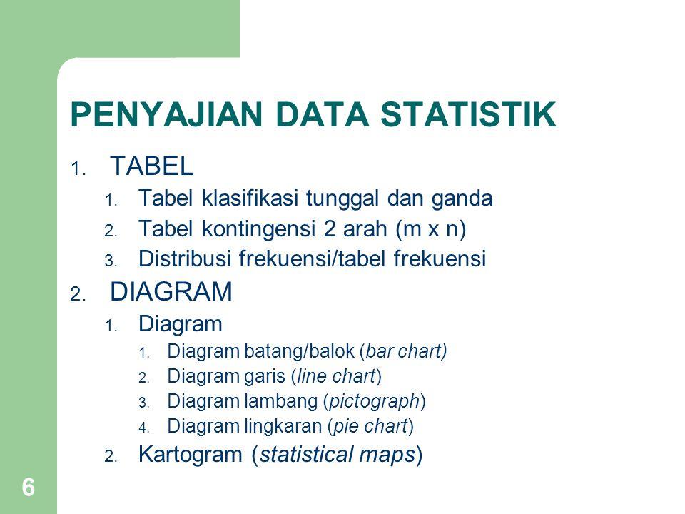 6 PENYAJIAN DATA STATISTIK 1. TABEL 1. Tabel klasifikasi tunggal dan ganda 2. Tabel kontingensi 2 arah (m x n) 3. Distribusi frekuensi/tabel frekuensi